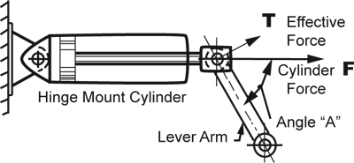 arm instructions with examples
