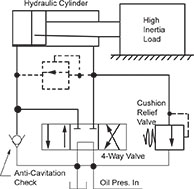 Cushioning And Decelerating Methods For Cylinders Womack Machine