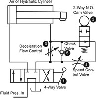 Cushioning and Decelerating Methods for Cylinders - Womack