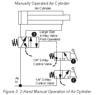Two-Hand Safety Control of Air and Hydraulic Circuits - Womack ...