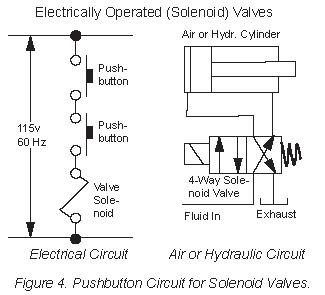 Two-Hand Safety Control of Air and Hydraulic Circuits - Womack ... on