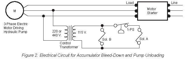 solenoid valve b is wired into the electric motor circuit, and opens to  bleed off the accumulator when the electric motor is stopped