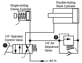 Clamp And Work Applications With Sequence Valves