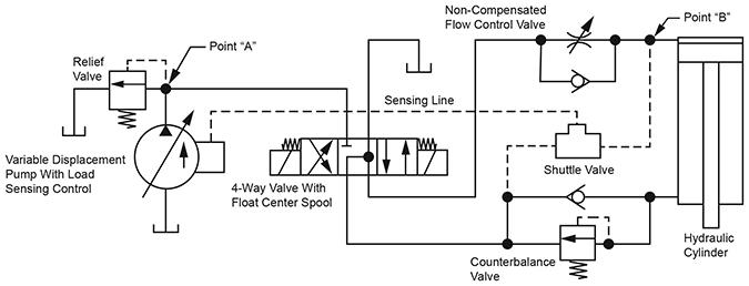 A Load Sensing Control Increases Pump And Circuit