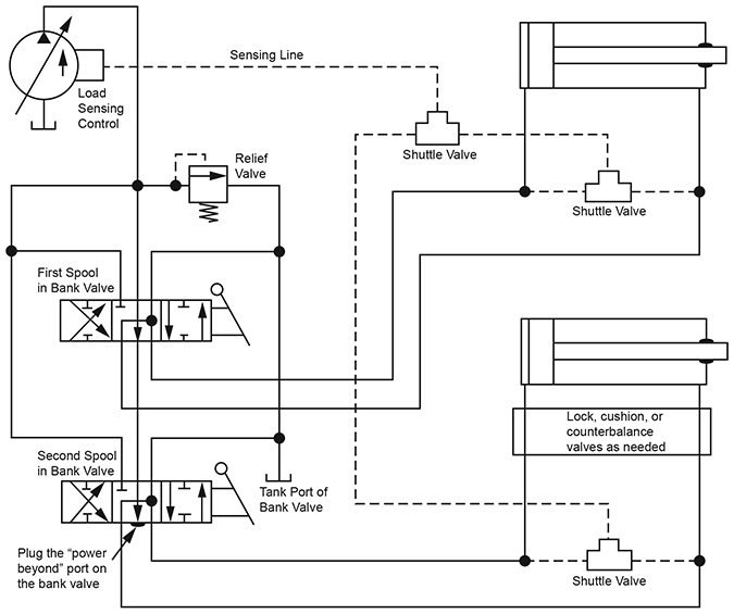 A Load Sensing Control Increases Pump and Circuit Efficiency
