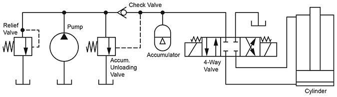 Hydraulic Accumulator Diagram : Tips on sizing accumulators womack machine supply company