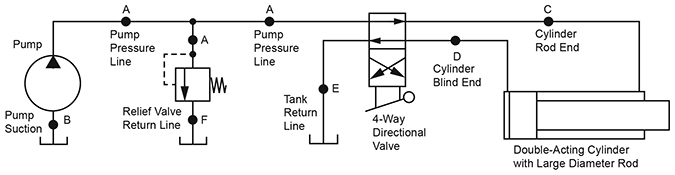 Tips On Selection Of Plumbing Size For Hydraulic Systems
