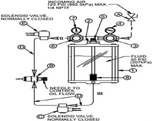 Operation Schematic for RVP100 Series Reservoir, Air Operated / Dual Regulator